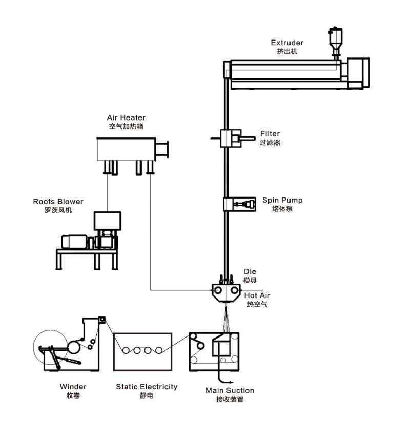 Flow chart of melt blown cloth production process