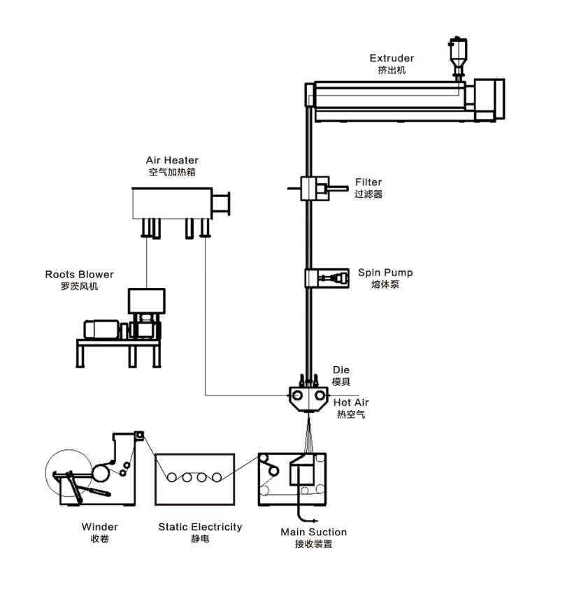 PID Control System for extrusion